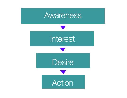 Aida model marketing