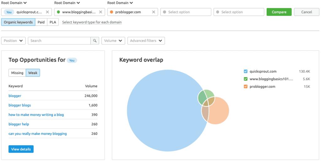 SEMrush Keyword gap analysis