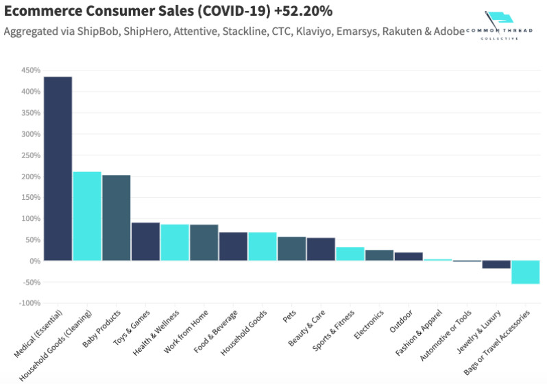 E commerce consumer sales
