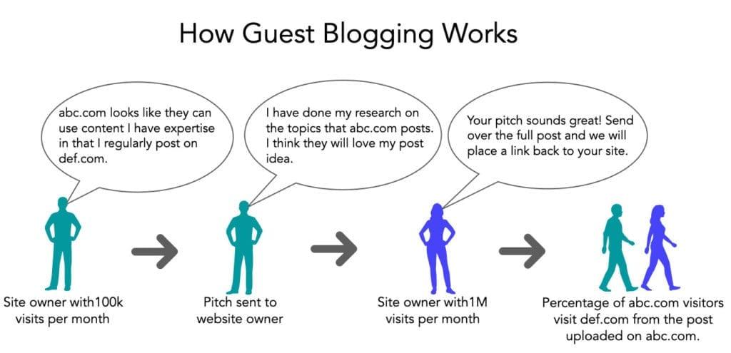 How guest blogging works