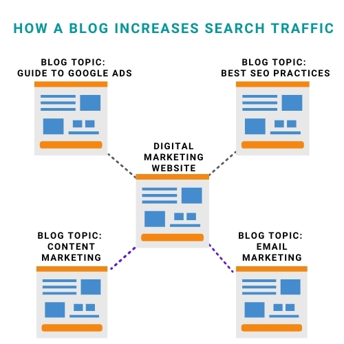 How a blog increases search traffic