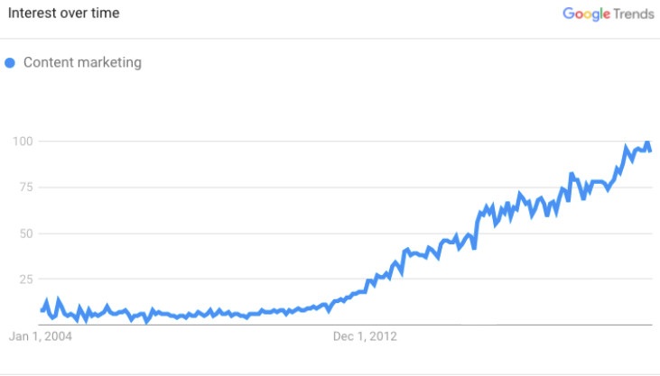 Content marketing trend over time