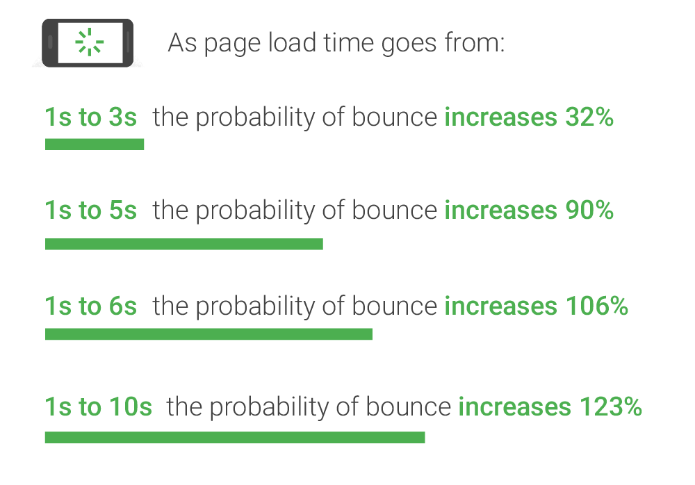 Average mobile page load times
