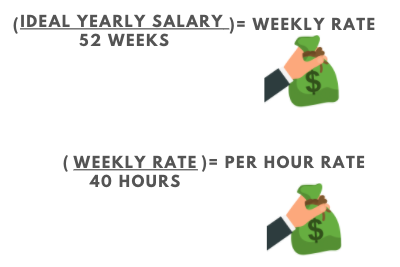 Consulting hourly rate formula