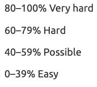 keyword difficulty metrics