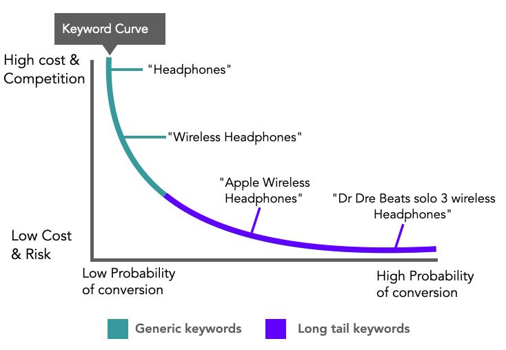 Long tail keyword curve